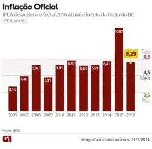 inflacao-oficial-003-